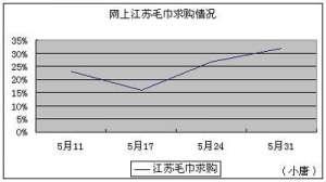 06月01日网络市场江苏毛巾求购月报(图)